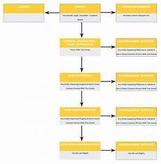 Law Making Flow Chart Lien Law Flowchart Sunshine Notices