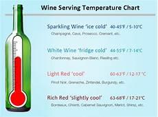 Wine Storing Temperature Chart Wine Serving Temperatures Wine Food Pairings