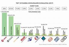 Pharmaceutical Sales Companies Pharmaboardroom Top 10 Pharma Companies In Malaysia Ranking