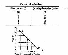 Law Of Demand Law Of Demand Introduction Assumptions Exceptions Pro