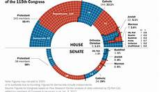 Congress Ideology Chart Members Of Congress Religious Affiliations The