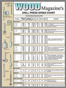 Drill Angle Chart Wood Magazine S Drill Press Speed Chart In 2019
