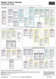 Mulcahy 8th Edition Process Chart Pdf Pmbok 174 Guide Processes Flow 6th Edition Pmbok Project