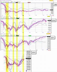Chart Pattern Recognition Software Justsignals Chart Pattern Recognition