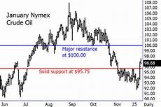 Nymex Crude Oil Price Live Chart Cannon Trading Daily Blog Is Nominated For The Star Award