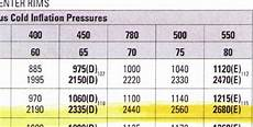 Motorhome Tire Pressure Chart How To Set The Tire Pressure In Your Rv
