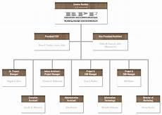 Firm Organization Chart Bpf Design Architectural Amp Design Services In Volusia