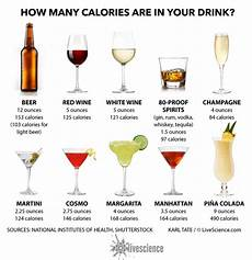 How Much Sugar In Alcoholic Drinks Chart Why I Don T Drink Alcohol Thebadfoodie