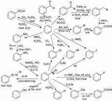 Organic Reactions Organic Chemistry Reactions Mind Map Cerca Con Google