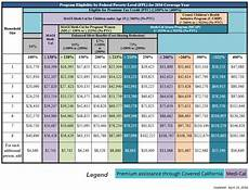Covered Ca Income Chart Non Tax Filers Will Lose Covered California Subsidy