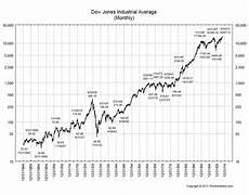 Dow Jones Long Term Chart The Math Behind Historic Dow Charts All Star Charts