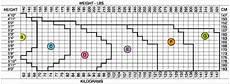 Spanx Size Chart Size Chart