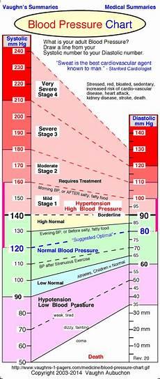 Blood Pressure Chart For Kids Normal Blood Pressure Chart For Children