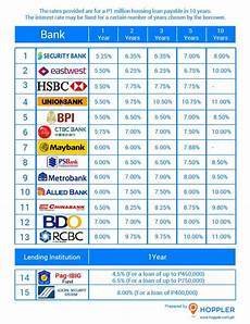 Loan Interest Chart Housing Loans In The Philippines Interest Rate
