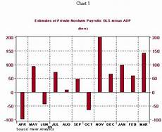 Adp Chart Adp Employment Reports Truthiness And Cdos Cbs News