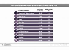 Pharmaceutical Sales Companies Top 10 Pharma Companies In Canada Ranking 2016
