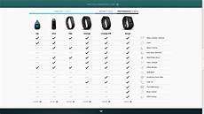 Fitbit Comparison Chart Uk Fitbit Comes To India Starts Pre Orders On Amazon For