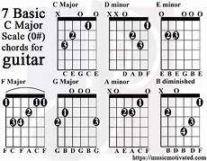 C Major Guitar Chord Chart C Major Amp A Minor Scale Charts For Guitar And Bass