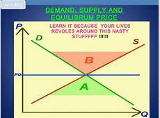 Demand supply & equilibrium price