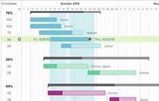 Agile Alternative To Gantt Chart Collaborative Online Gantt Chart Software Teamgantt