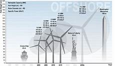 Wind Turbines Cost Get Ready For 24 30 Reduction In Cost Of Wind Power By