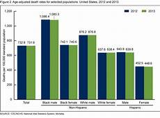 Statistics Chart Products Data Briefs Number 178 December 2014