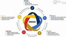 Six Sigma Dmaic Six Sigma Dmaic 15 Step Process Continuously Improving