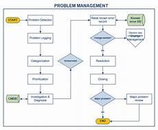 Problem Management Problem Management Itil 174 Process Doc Octopus