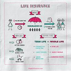Different Types Of Life Insurance Chart What Are The Different Types Of Life Insurance We Have