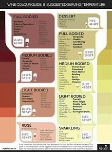 Wine Storing Temperature Chart A Good Chart For Wine Serving Temperatures Vinos
