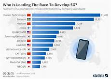 5g Chart Chart Huawei Is Leading The Race To Develop 5g Statista