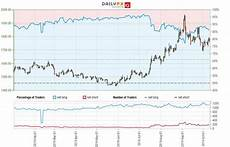 Xag Usd Live Chart Silver Price Outlook Xag Usd Stalls But Risk Remains