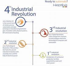 4th Industrial Revolution The 4th Industrial Revolution