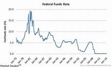 Us Federal Funds Rate Chart Wrong For 25 Years Gordo Byrn