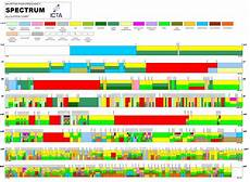 Cable Tv Frequency Spectrum Chart Spectrum Chart Stuff Spectrum Radio Frequency Chart