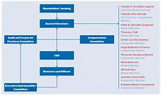 Corporate Structure Chart Corporate Governance And Structure Clark De