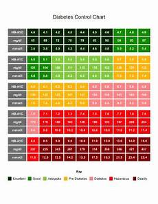 Dangerous Low Blood Sugar Levels Chart Colorful And Helpful This At A Glance Chart Tracks Ideal