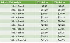 Usps Priority Mail 174 Rates 2020 Pricing Charts And Guides