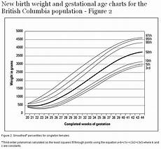 Gestational Size Chart Percentile New Birth Weight And Gestational Age Charts For The