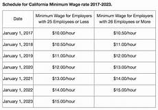 California Meal Break Law Chart What Is Ca S 2017 Minimum Wage Attorney Branigan Robertson