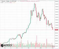 Bitcoin Live Chart Bitcoin Daily Chart Alert Serious Technical Damage