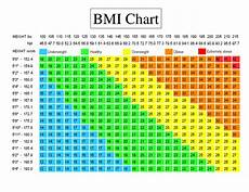 Bmi Guidelines Bmi Charts Are Bogus Real Best Way To Tell If You Re A