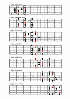 Acoustic Guitar Scale Chart Tips For Practicing Guitar For The Singer Songwriter