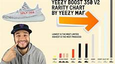 Yeezy V2 Rarity Chart The Blue Tint Yeezy 350 V2 Will Be Easy To Cop Crazy