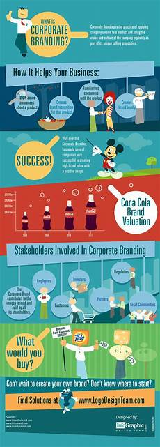 Company Branding Infographic What Is Corporate Branding