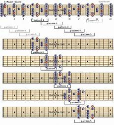 Acoustic Guitar Scale Chart Question Can I Get Some Advice Help Tips On Where To