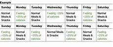 intermittent fasting diet the basics s nutrition