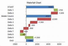 Horizontal Waterfall Chart Excel Waterfall Chart Template For Excel