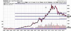 Gold Price Value Chart Gold Prices Fall As Big Banks Dial Back Their Gold Price