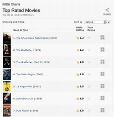 Imdb Chart Top Tv How The Shawshank Redemption Became The Internet S